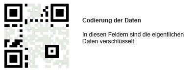qr-code Daten
